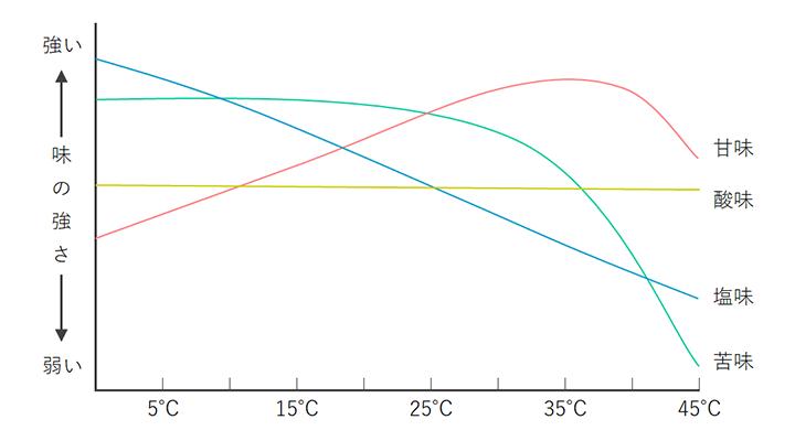 味と温度の関係
