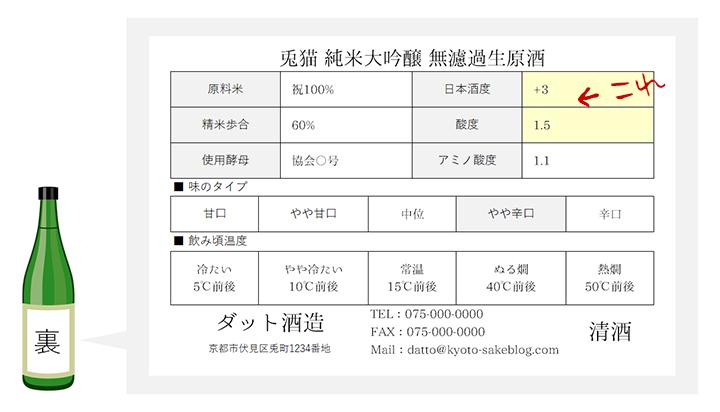 日本酒度と酸度