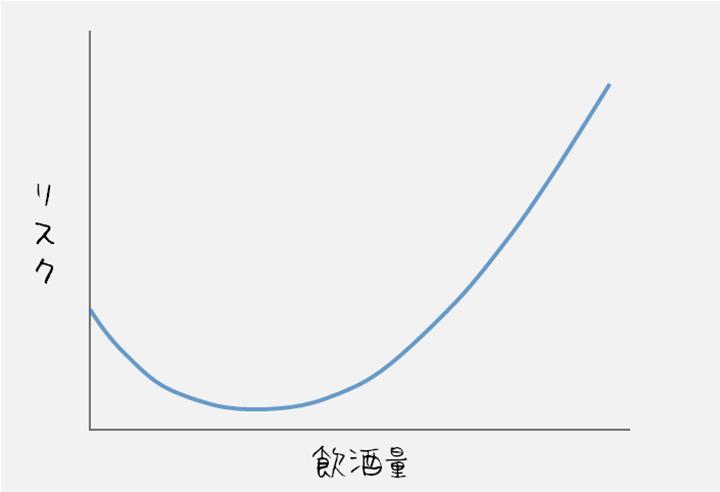 Jカーブ効果のグラフ