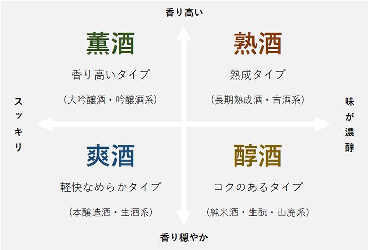 日本酒の4区分